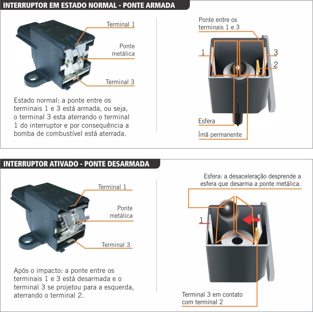 Exemplo de acionamento do interruptor inercial de corte de combustível.