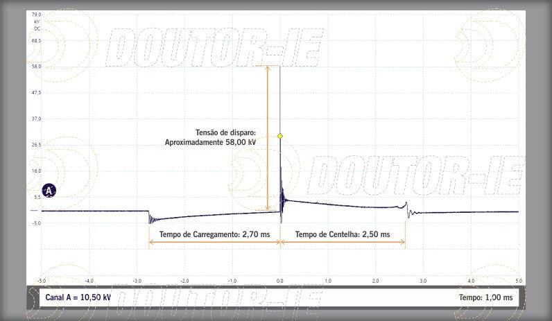 Oscilogramas - bobina de ignição - tensão do secundário.