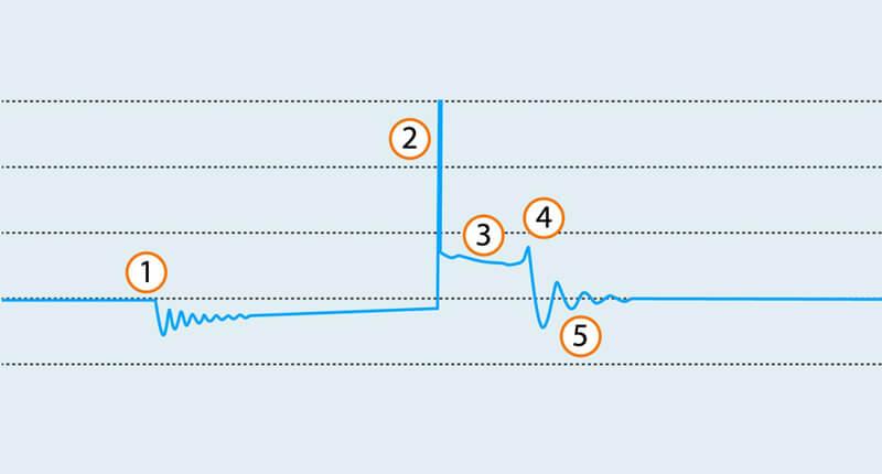 Sistema de ignição - anatomia padrão do gráfico (oscilogramas) do secundário de ignição