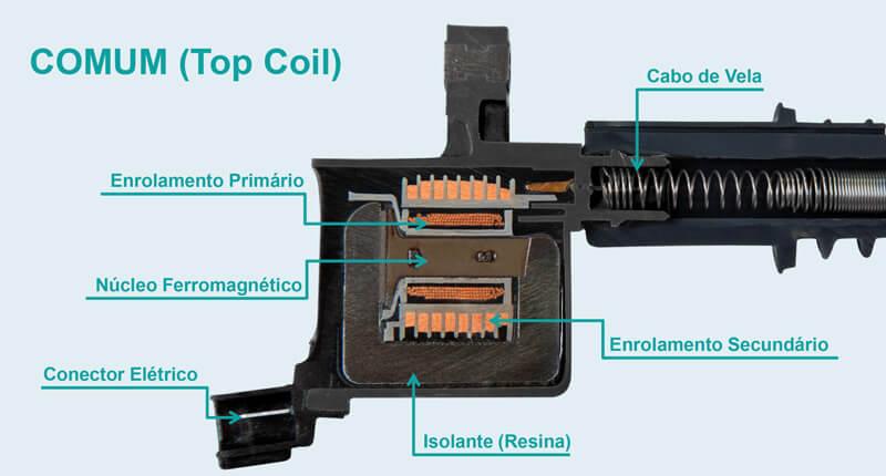 Sistema de ignição - bobina comum (top coil)
