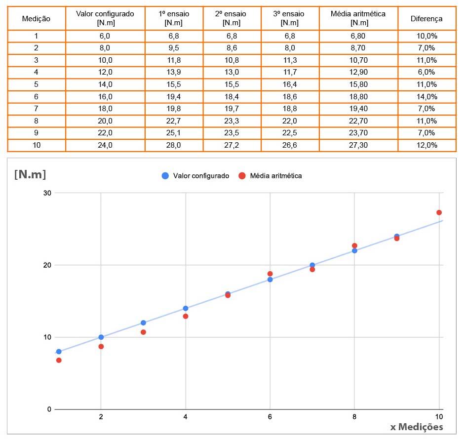 Gráfico de ensaio de calibração de torquímetros