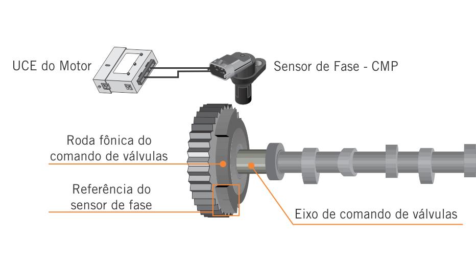 Referência do sensor de fase - referência na roda fônica do comando de válvulas