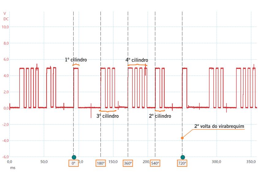Oscilograma do Sensor de Fase - CMP tipo Hall