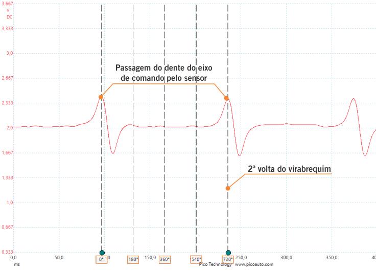 Oscilograma - Sensor de Fase tipo indutivo