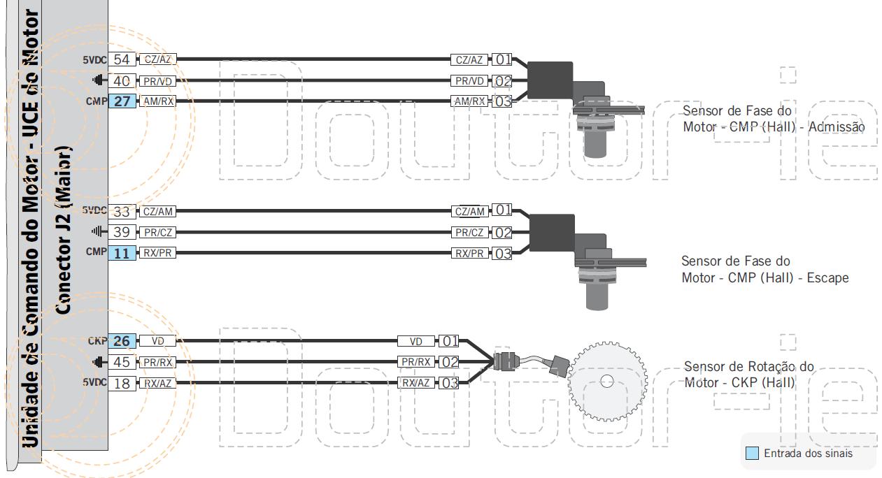 Esquema elétrico das ligações dos sensores de fase e rotação.