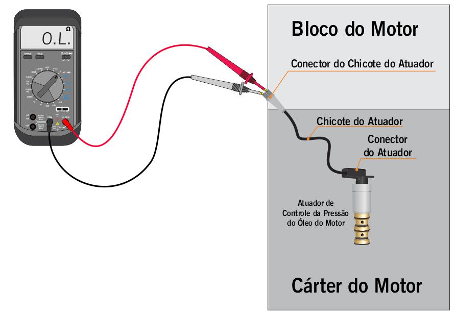 Teste da Resistência Elétrica - circuito aberto