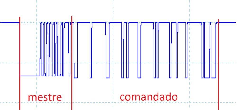 Sinal padrão da rede LIN.